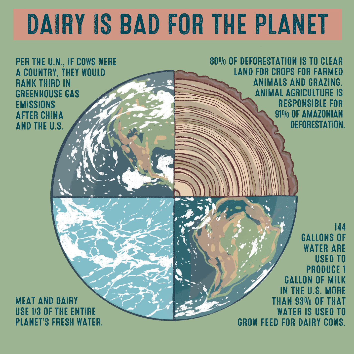 Dairy is bad for the planet  Per the U.N., if cows were a country, they would rank third in greenhouse gas emissions after China and the U.S. 80% of land deforestation is to clear land for crops for farmed animals and grazing. Animal agriculture is responsible for 91% of Amazonian deforestation.  Meat and dairy use 1/3 of the entire planet's fresh water. 144 gallons of water is used to produce 1 gallon of milk in the U.S. more than 93% of that water is used to grow feed for dairy cow